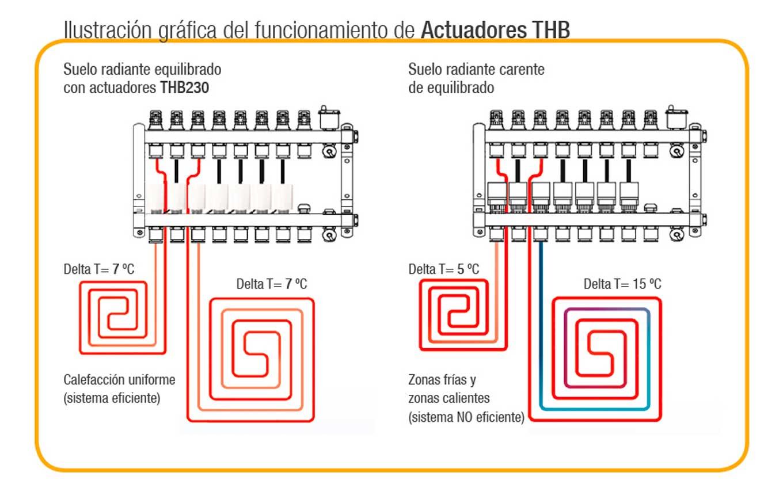 Esquema de correcto equilibrado Actuador THB230